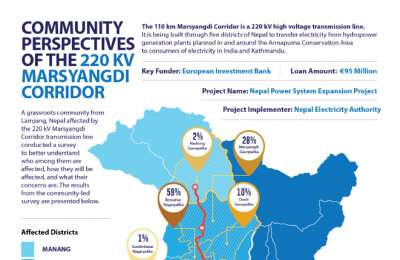 Community Survey Report and Infographic 220 kV Marsyangdi Corridor Transmission Line